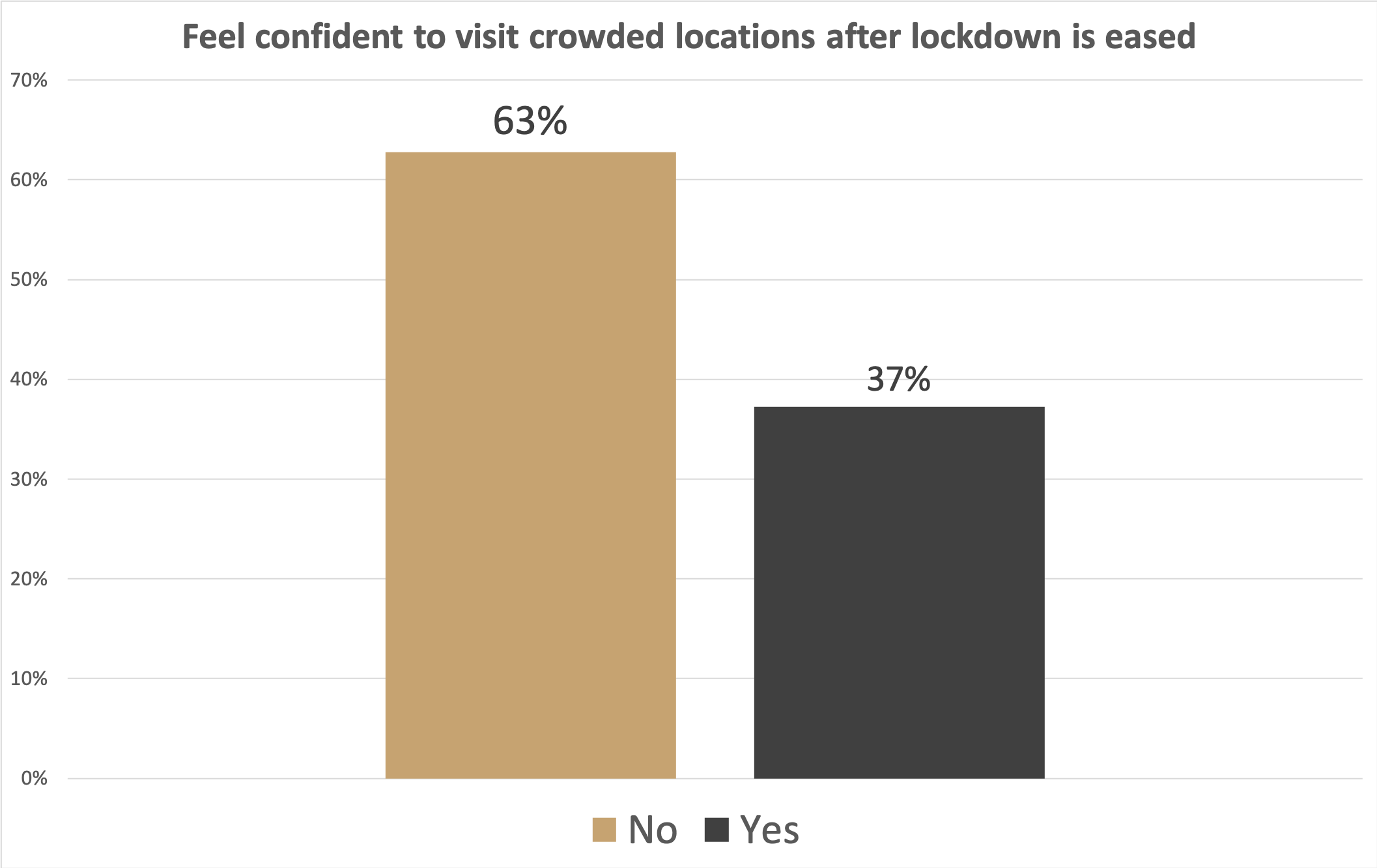 Confidence in crowded places